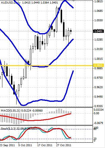 AUD: австралийский доллар в пятницу не демонстрирует динамики