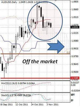 AUD: австралийский доллар умеренно снижается в отсутствие торговых идей