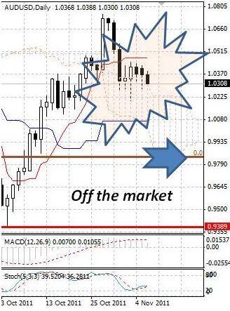 AUD: продажи австралийского доллара продолжаются умеренными темпами