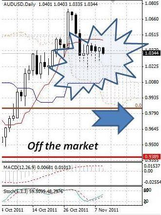 AUD: австралийский доллар остается в боковом коридоре