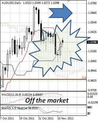 AUD: торги австралийским долларом по-прежнему неустойчивы
