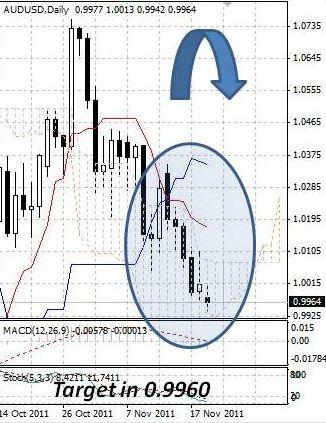 AUD: австралийский доллар все ниже
