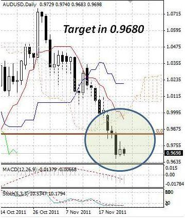 AUD: после паузы австралийский доллар вернулся к продажам