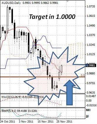 AUD: австралийский доллар продолжает подрастать