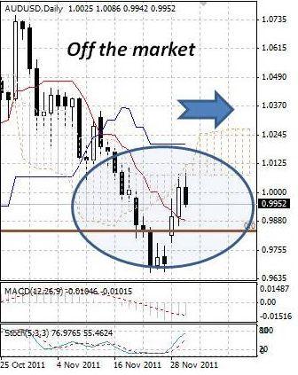 AUD: в австралийский доллар вернулись продавцы