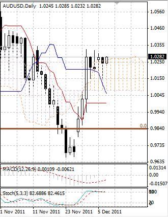 AUD: австралийский доллар остается в узком торговом диапазоне