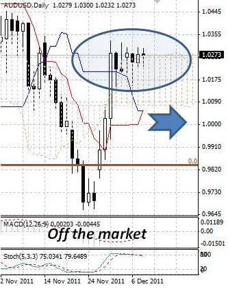 AUD: активность в австралийском долларе минимальна