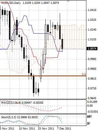 AUD: австралийский доллар активно продают