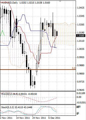 AUD: австралийский доллар открыл неделю снижением