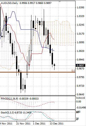 AUD: австралийский доллар снижается из-за рыночных рисков