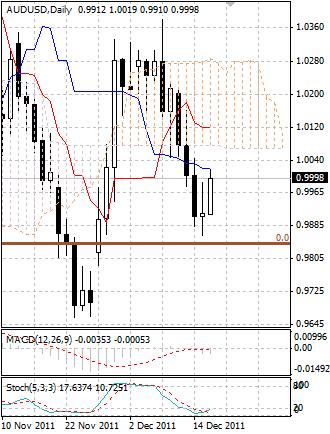 AUD: австралийский доллар штурмует паритетный уровень