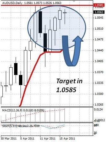 AUD: австралийский доллар в начале недели определяется с направлением движения