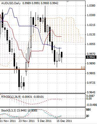 AUD: австралийский доллар остается у ноябрьских минимумов
