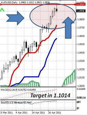 AUD: после обновления максимума австралийский доллар снижается