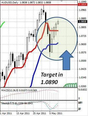AUD: австралийский доллар уверенно идет вверх