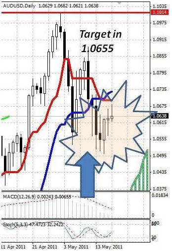 AUD: австралийский доллар намерен двигаться вверх