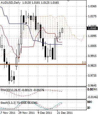 AUD: рост австралийского доллара продолжается