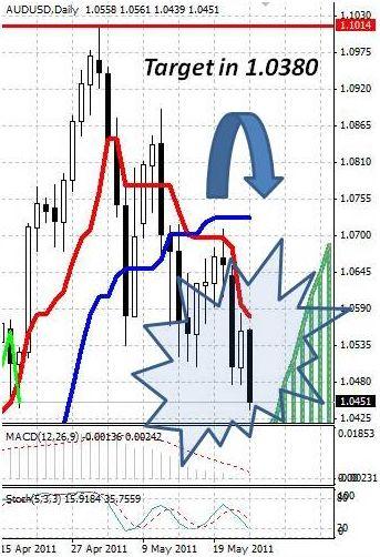 AUD: австралийский доллар продают на фоне бегства от рисков