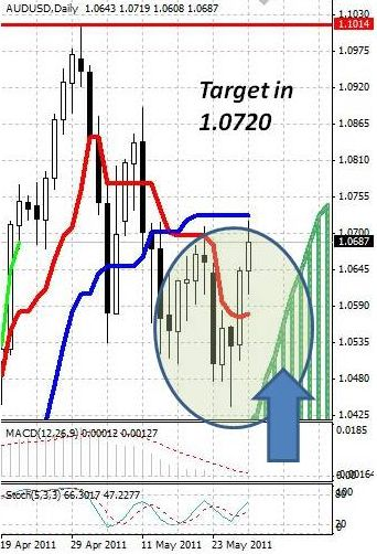 AUD: укрепление австралийского доллара набирает обороты