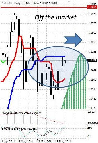 AUD: австралийский доллар намерен укрепиться
