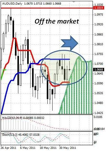 AUD: австралийский доллар определяется с направлением движения