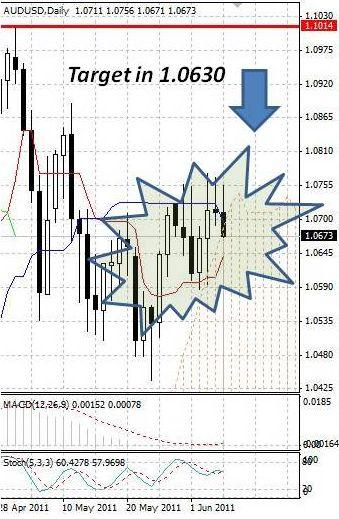 AUD: австралийский доллар снижается после решений РБА