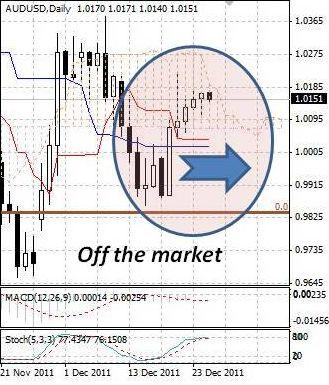 AUD: укрепление австралийского доллара приостановилось