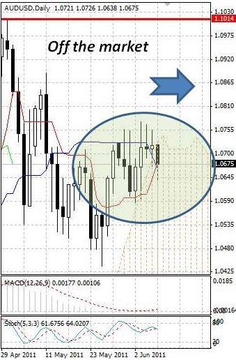 AUD: австралийский доллар попал под продажи