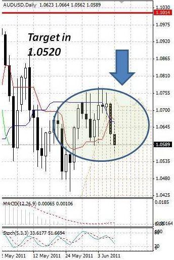 AUD: австралийский доллар падает под давлением статданных