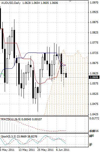 AUD: австралийский доллар остается под давлением продаж