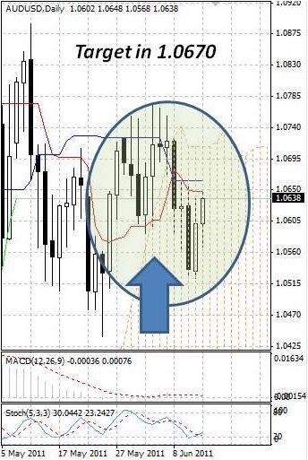 AUD: рост австралийского доллара продолжается во вторник