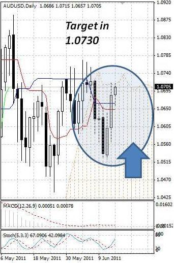 AUD: австралийский доллар растет вопреки всему