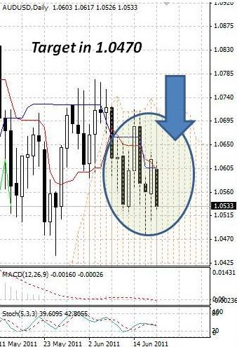 AUD: австралийский доллар вновь направился вниз