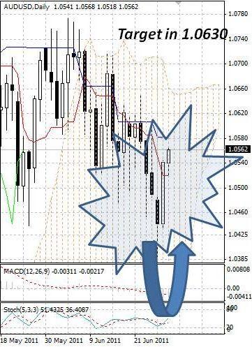 AUD: австралийский доллар быстро восстанавливается от минимумов