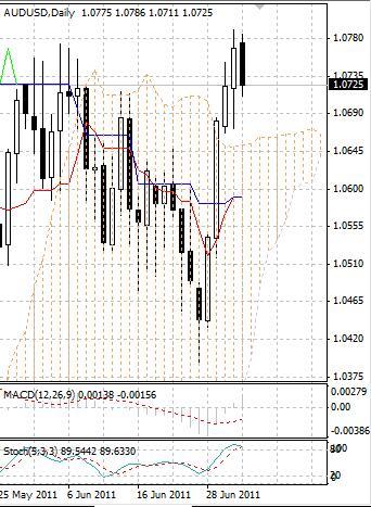 AUD: австралийский доллар корректируется после бурного роста