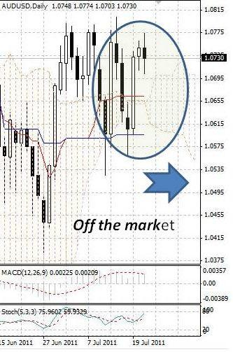 AUD: австралийский доллар пока не определился с направлением движения