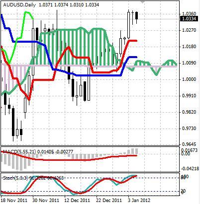 AUD: австралийский доллар начинают продавать