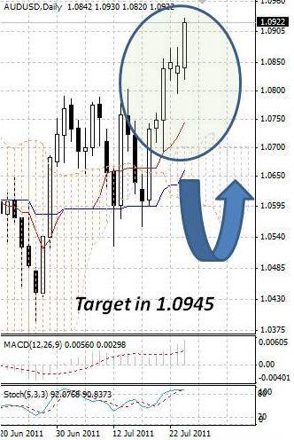 AUD: взлет австралийского доллара продолжается