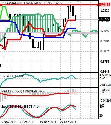 AUD: австралийский доллар продолжают продавать