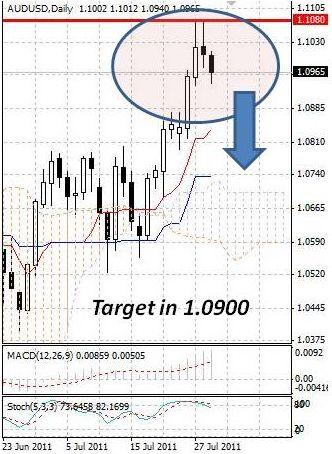 AUD: австралийский доллар продолжает корректироваться