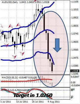 AUD: падение австралийского доллара только ускорилось