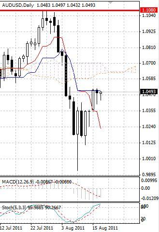 AUD: австралийский доллар торгуется на малых объемах