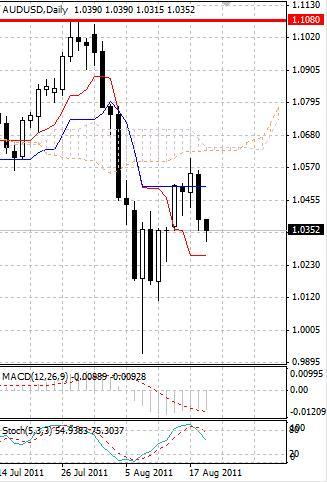 AUD: австралийский доллар остается под прицелом продавцов