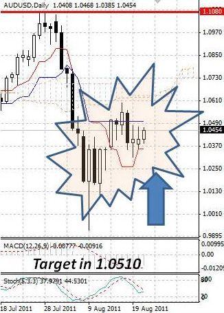 AUD: укрепление австралийского доллара не спешит набирать обороты
