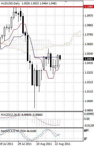 AUD: активность в австралийском долларе по-прежнему невысока