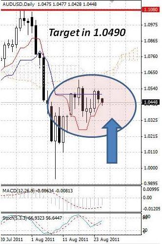 AUD: австралийский доллар в четверг продают