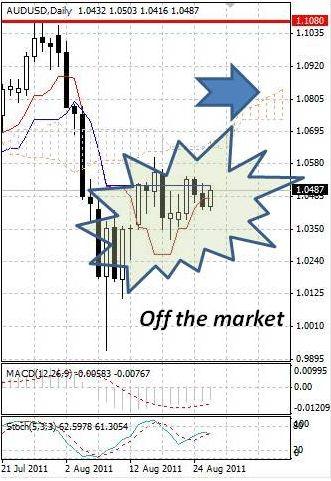 AUD: движения в австралийском долларе остаются вялыми