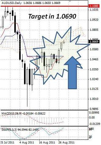 AUD: поступательный рост австралийского доллара продолжается