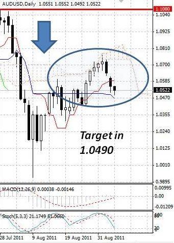 AUD: австралийский доллар движется вниз