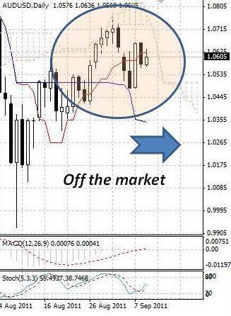 AUD: австралийский доллар не сформировал однозначного тренда